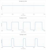 Hisense H4F Backlight chart