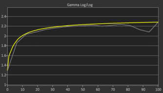 ViewSonic XG2402 Pre Gamma Curve Picture