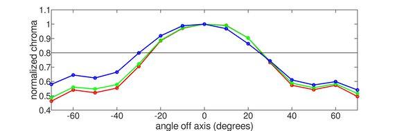 ASUS ZenScreen Go MB16AHP Vertical Chroma Graph