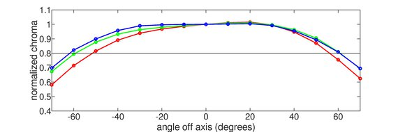 ASUS ProArt Display PA278CV Vertical Chroma Graph