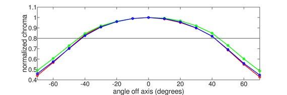 LG 34GN850-B Horizontal Chroma Graph