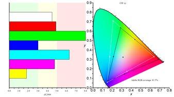 MSI Optix G27C4 Color Gamut ARGB Picture