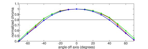 LG 32UL950-W Horizontal Chroma Graph