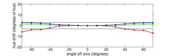 Dell U3219Q Vertical Hue Graph