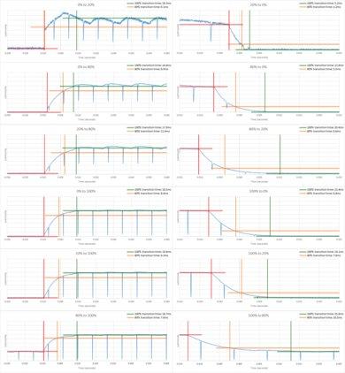 LG UJ6300 Response Time Chart
