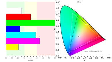 Acer VG271UP Color Gamut ARGB Picture