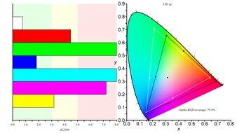 ASUS ROG Strix XG279Q Color Gamut ARGB Picture
