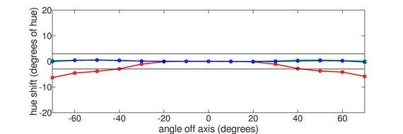 Pixio PX7 Prime Vertical Hue Graph