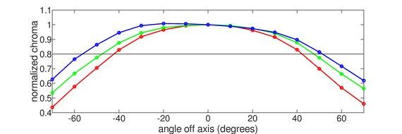 Dell UltraSharp U2520D Horizontal Chroma Graph