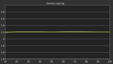 Samsung JS9500 Post Gamma Curve Picture