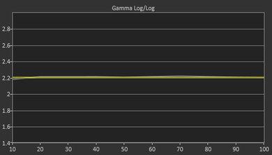 Samsung JS9500 Post Gamma Curve Picture