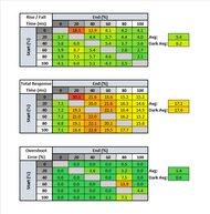 Samsung JG50 Response Time Table
