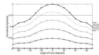 LG 38WN95C-W Vertical Lightness Graph