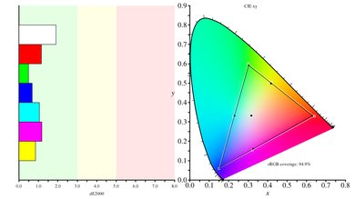 Samsung CHG70 Color Gamut s.RGB Picture