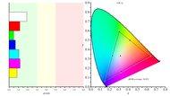 Samsung CHG70 Color Gamut sRGB Picture
