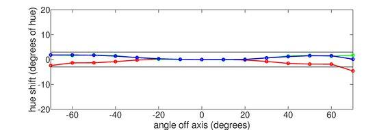 Acer Predator XB273K Vertical Hue Graph