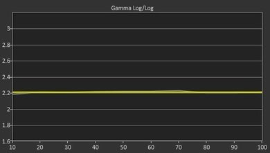 LG UF8500 Post Gamma Curve Picture