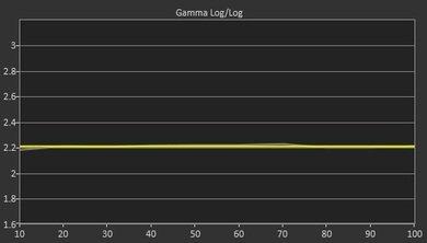 LG UF8500 Post Gamma Curve Picture