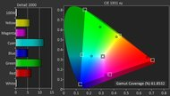 LG UH8500 Color Gamut DCI-P3 Picture