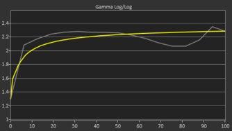 Dell E2220H Pre Gamma Curve Picture