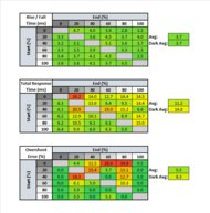 Samsung CHG70 Response Time Table