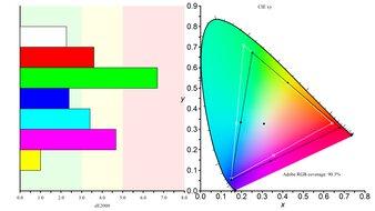 LG 32UL500-W Color Gamut ARGB Picture
