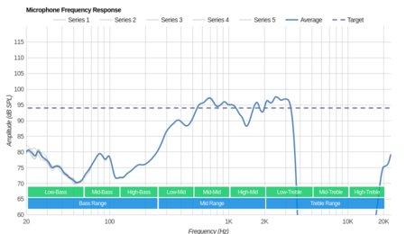 Jabra Elite 25e Wireless Microphone Frequency Response