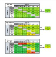 LG 34GK950F-B Response Time Table