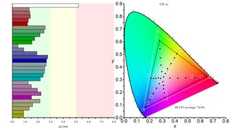 LG 32GN50T-B Color Gamut DCI-P3 Picture