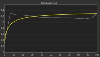 Dell S3220DGF Pre Gamma Curve Picture