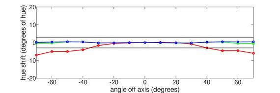 Acer Predator XB271HU Vertical Hue Graph