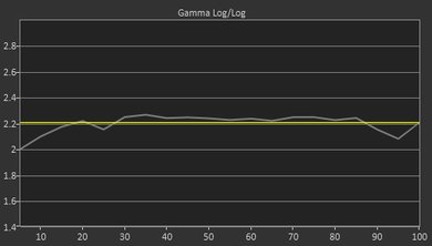 Samsung Q9FN Pre Gamma Curve Picture
