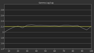 Samsung Q9FN/Q9/Q9F QLED 2018 Pre Gamma Curve Picture