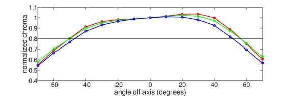 BenQ EW3270U Horizontal Chroma Graph