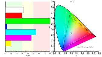 MSI Optix G27CQ4 Color Gamut ARGB Picture