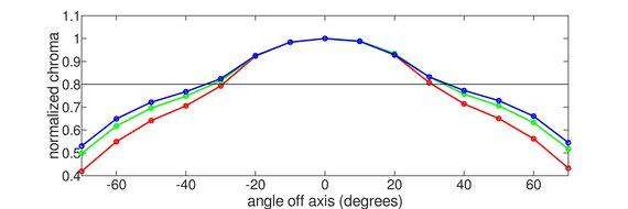 ASUS TUF Gaming VG259QM Horizontal Chroma Graph
