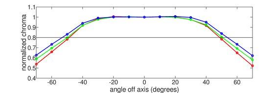 ViewSonic VX2758-2KP-MHD Horizontal Chroma Graph