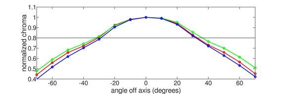 ASUS ROG Strix XG27UQ Horizontal Chroma Graph