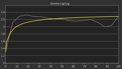 Dell P2217H Pre Gamma Curve Picture