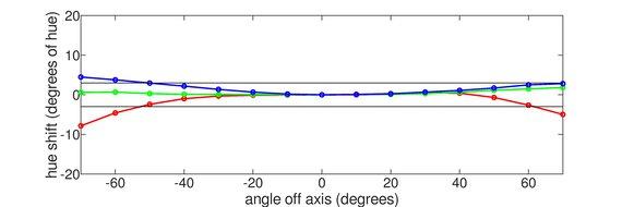 ASUS TUF Gaming VG27AQL1A Horizontal Hue Graph