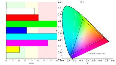 ASUS PG279QZ Color Gamut ARGB Picture