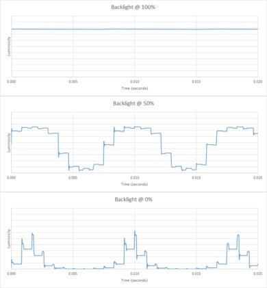 Vizio P Series 2018 Backlight chart