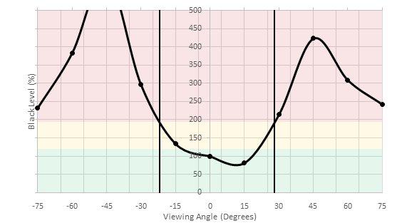 AOC AGON AG271QX Horizontal Black Level Picture
