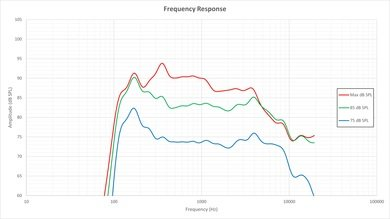 Samsung J5000 Frequency Response Picture