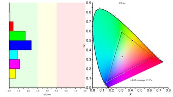 Samsung C27RG5 Color Gamut sRGB Picture