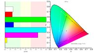 LG 27GL83A-B Color Gamut ARGB Picture