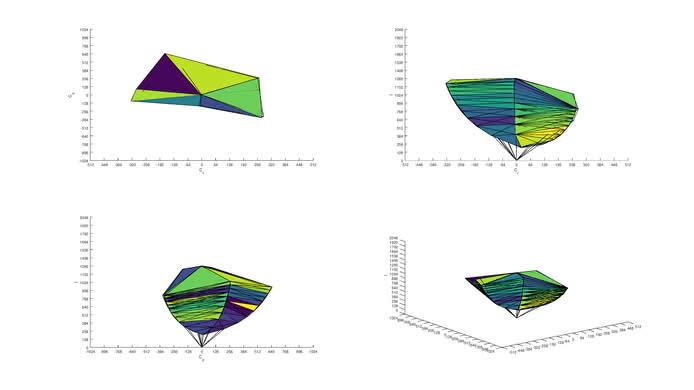Dell U3818DW sRGB Color Volume ITP picture