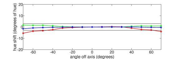 ASUS VG279QM Vertical Hue Graph