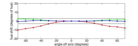 LG 27GN650-B Vertical Hue Graph