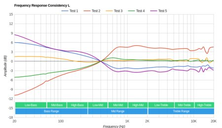 Plantronics BackBeat Fit Wireless Consistency L
